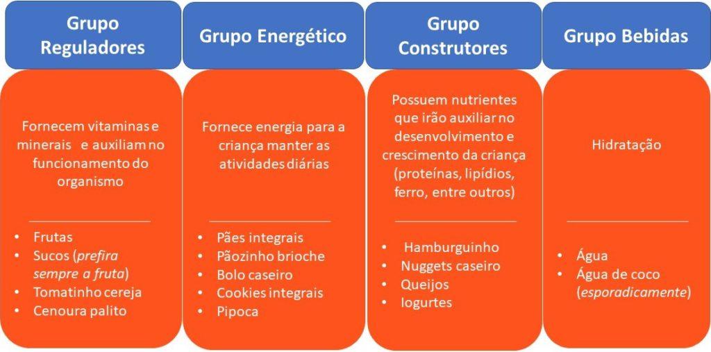gráfico_alimentos_lancheira